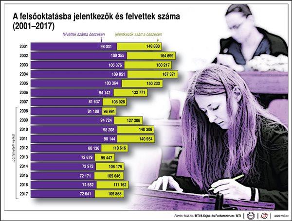 A felsőoktatásba jelentkezők és felvettek száma 2001-2017