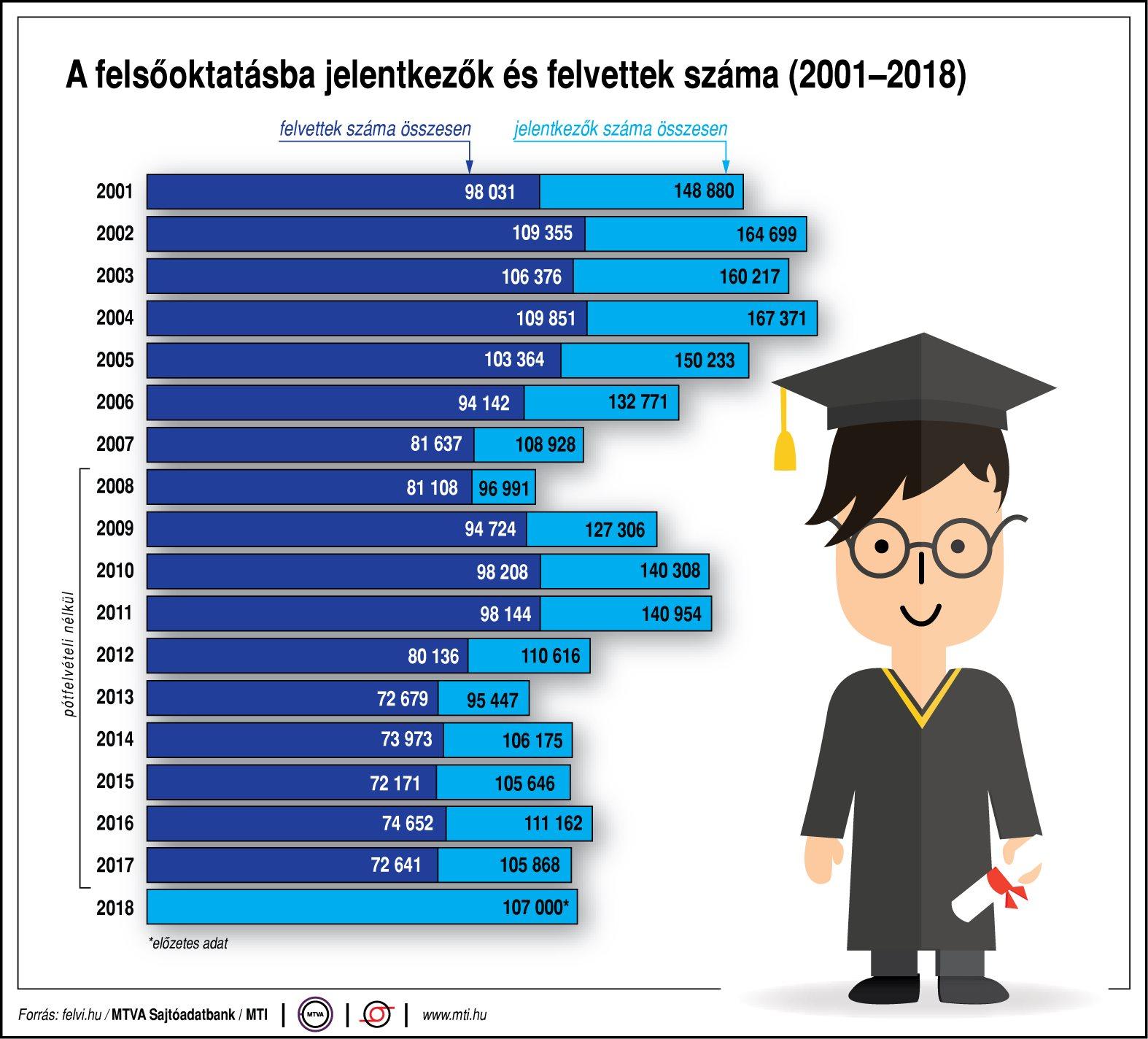 A felsőoktatásba jelentkezők és felvettek száma (2001-2018)