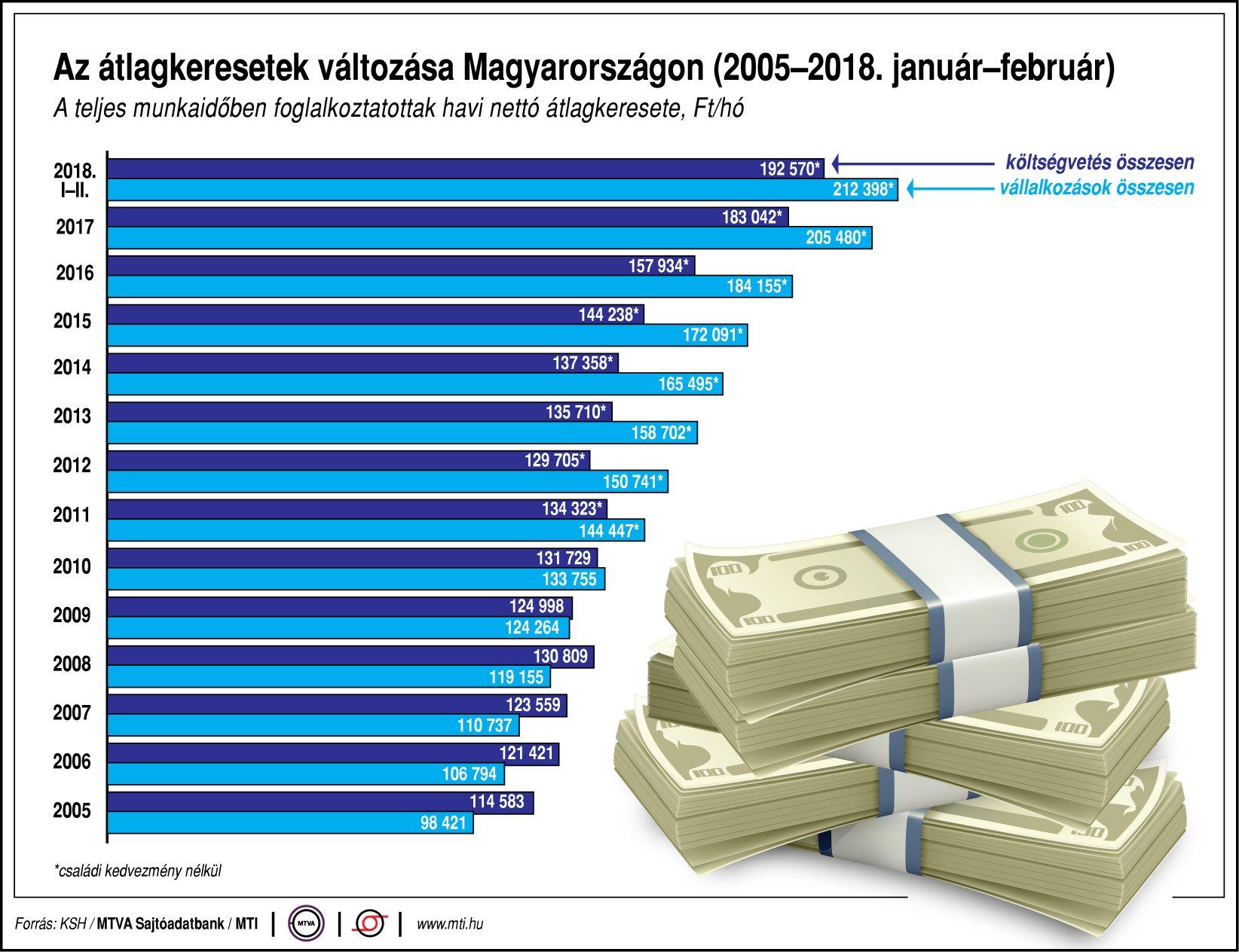 Az átlagkeresetek változása Magyarországon (2003-2018. január-február)