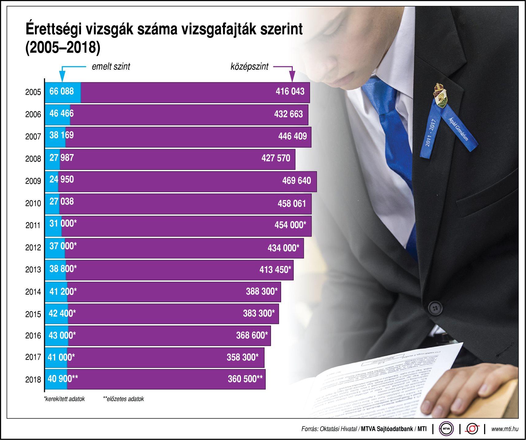Érettségi vizsgák száma vizsgafajták szerint, 2005-2018