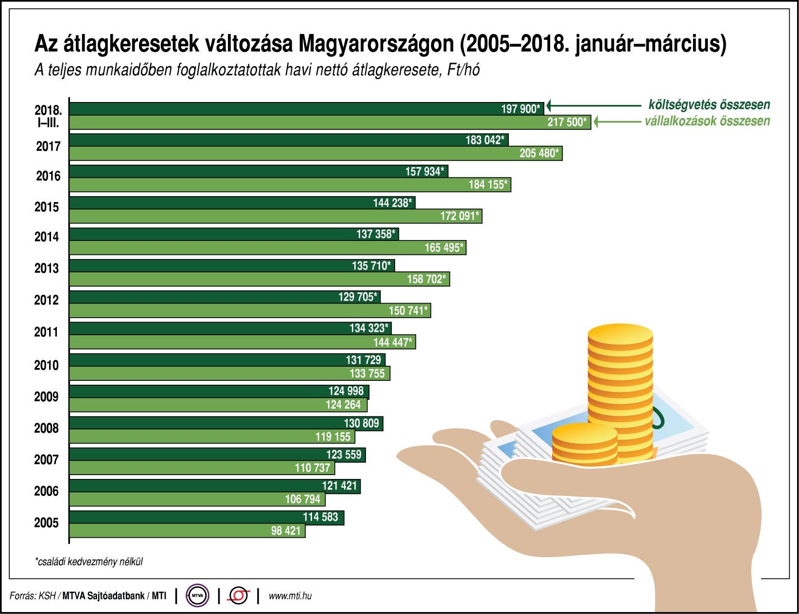 Az átlagkeresetek változása Magyarországon (2003-2018. január-március)