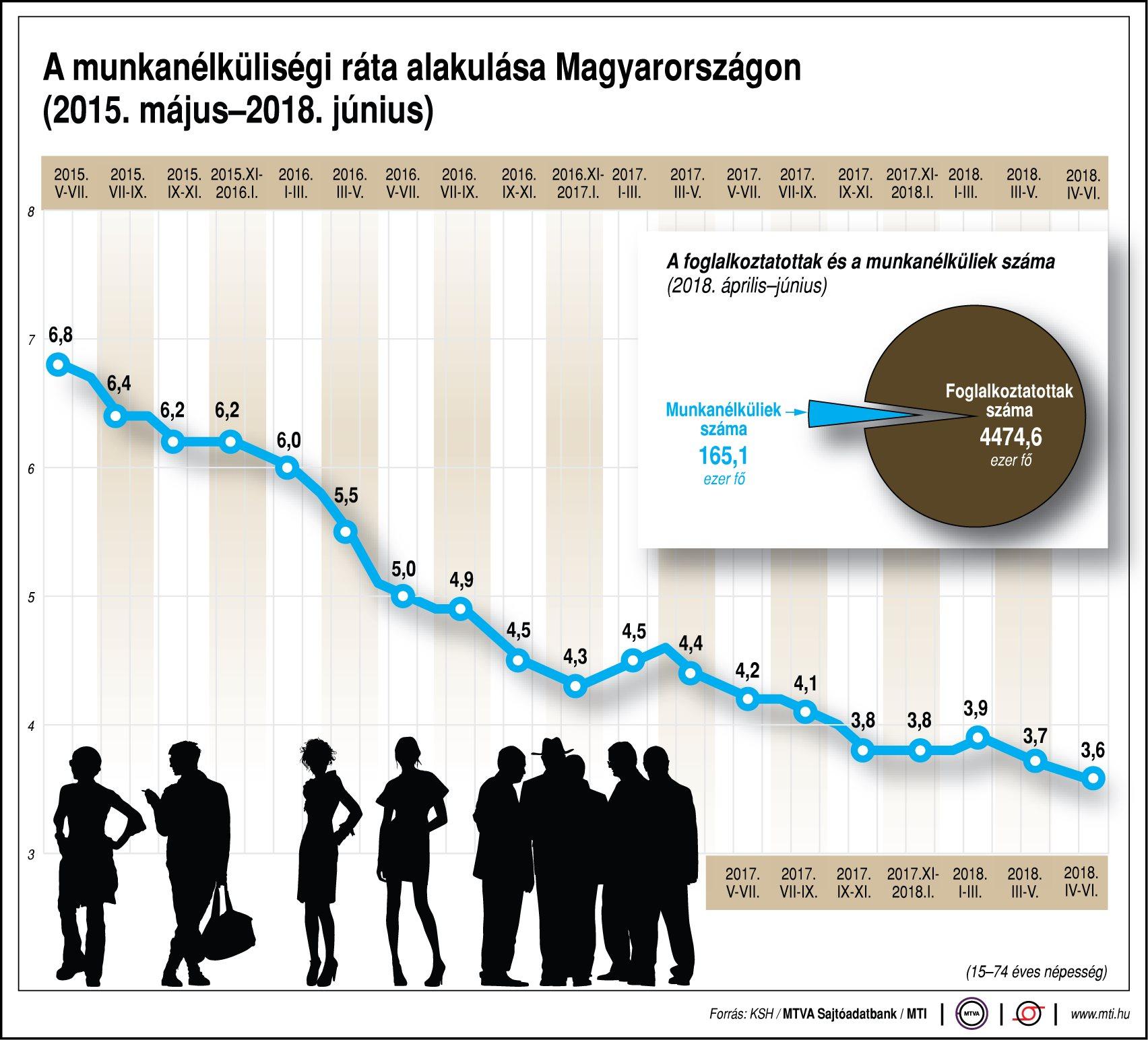 A munkanélküliségi ráta alakulása Magyarországon (2015. május-2018. június)