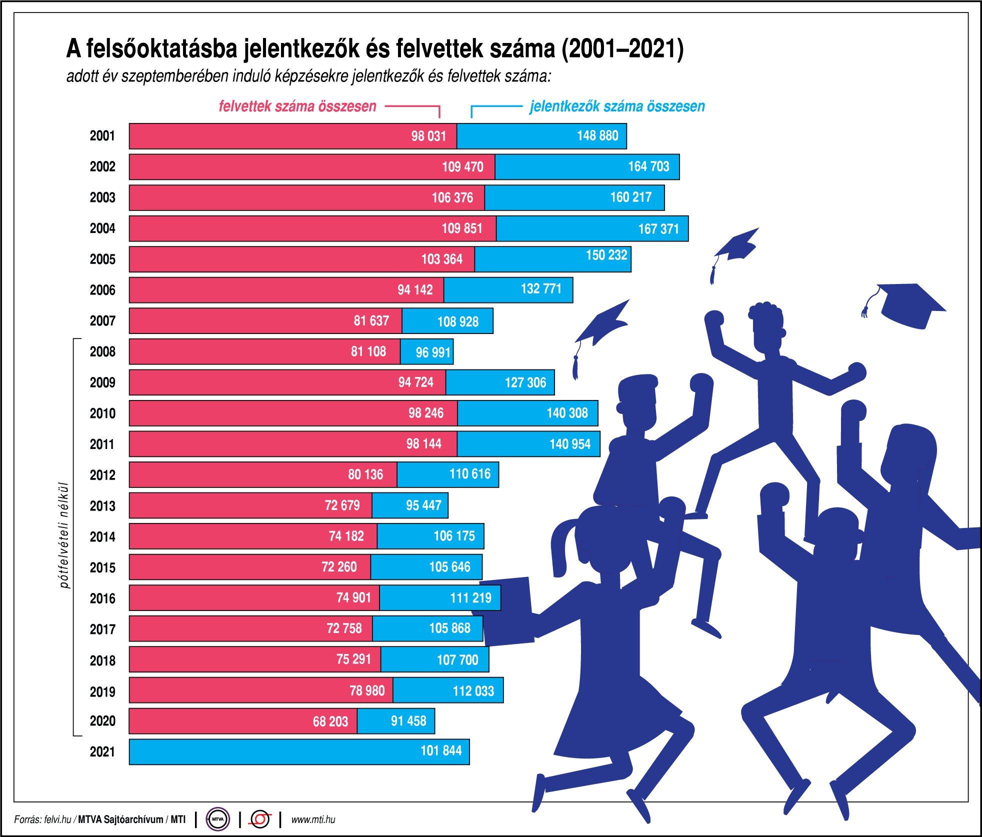 A felsőoktatásba jelentkezők és felvettek száma (2001-2021)